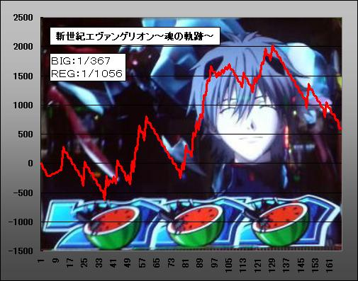 20100612_slot-chart.JPG