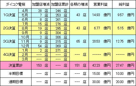 daikokudenki_20150301_v2.PNG