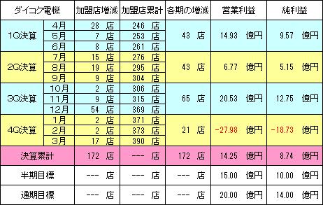 daikokudenki_20150515_v1.png
