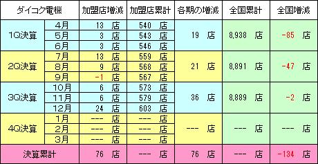 daikokudenki_20170227_crunit_v6.png