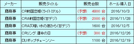 fujisyouji_20170206_sales_v2.png