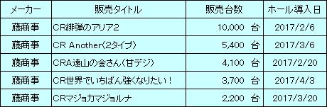 fujisyouji_20170611_sales_v1.png