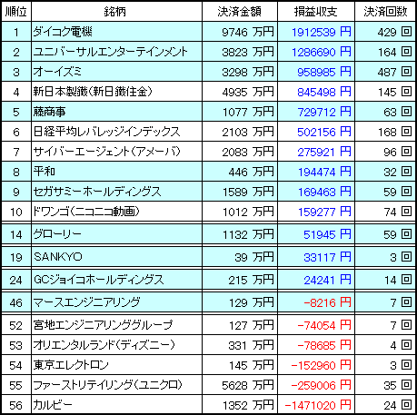 kabu_rank_20121231_v4.PNG