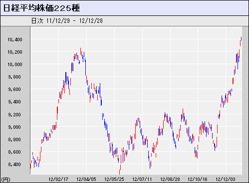 nikkei225_2012.PNG