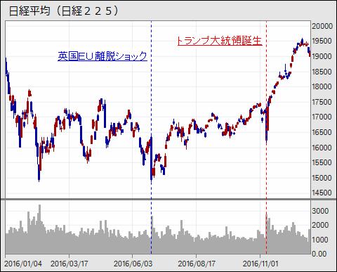 nikkei225_20161227_v4.png