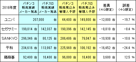 pachinko_manufacturing_industry_Result_20160529_v3.png