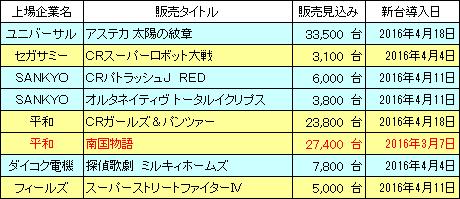 pachinko_sales_20160529_v2.png
