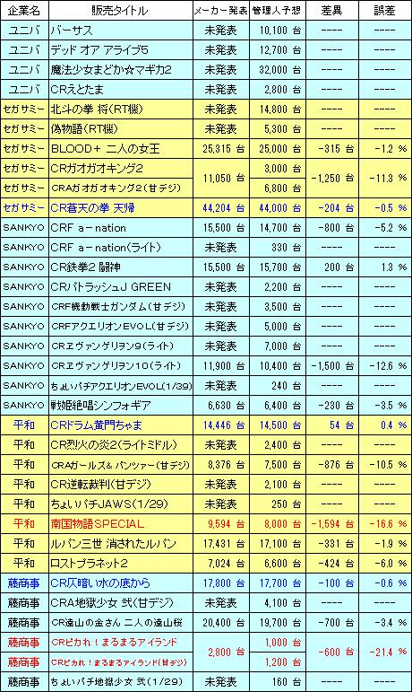 pachinko_sales_Result_20161204_v3.png
