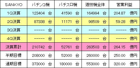 sankyo_20131109_v1.PNG