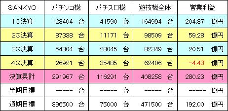 sankyo_20140511_v1.PNG
