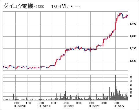 6430_20120909_chart_v3.png