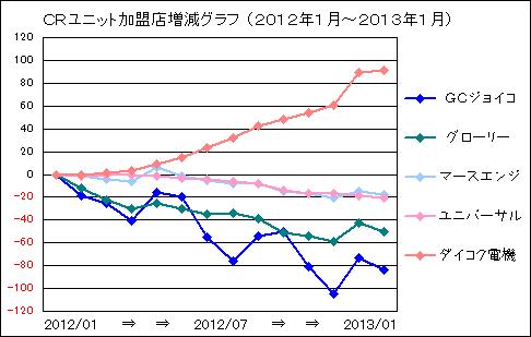 CR_201201_201301_Market_Share_20130224_v3.PNG