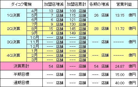 daikokudenki_20131116_v1.PNG