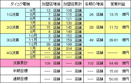 daikokudenki_20140224_v1.PNG