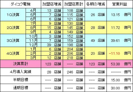 daikokudenki_20140526_v1.PNG