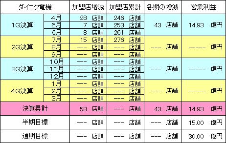 daikokudenki_20140815_v1.PNG