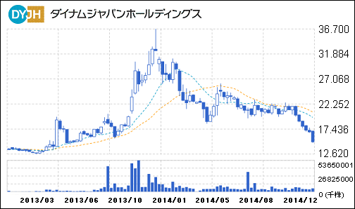 dyjh_chart_20141212.PNG