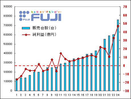 fujisyouji_kessan_data3.png