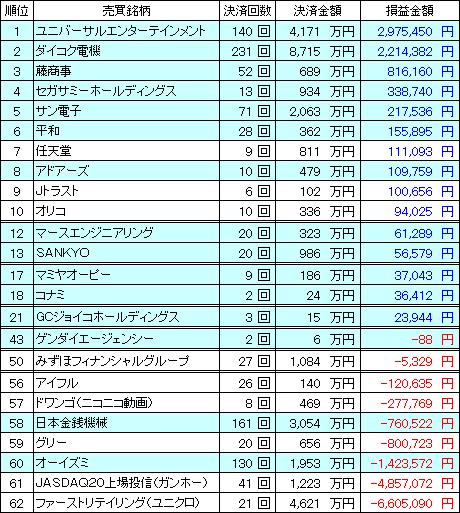 kabu_ranking_20131230_v1.PNG