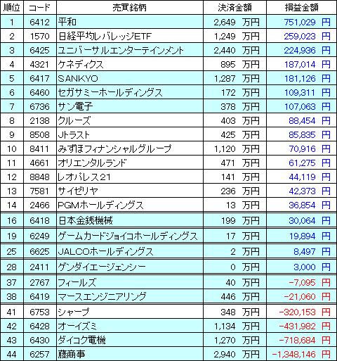kabu_ranking_20151227_v1.PNG