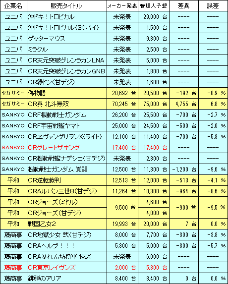 pachinko_sales_Result_20160529_v2.png