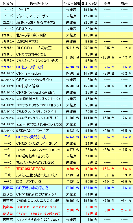 pachinko_sales_Result_20161204_v3.png