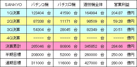 sankyo_20140224_v1.PNG