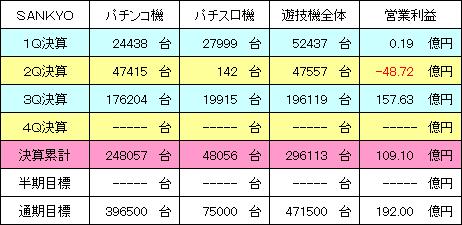 sankyo_20150215_v1.PNG