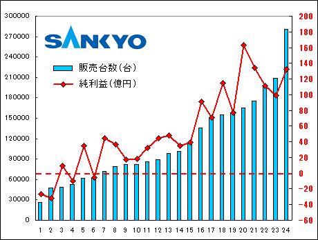 sankyo_kessan_data3.png