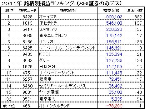 sbi_rank_20111231.PNG
